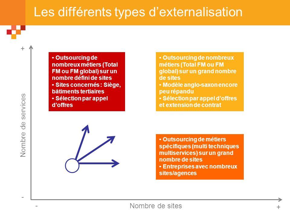 Les différents types dexternalisation + + - - Nombre de sites Nombre de services Outsourcing de nombreux métiers (Total FM ou FM global) sur un nombre
