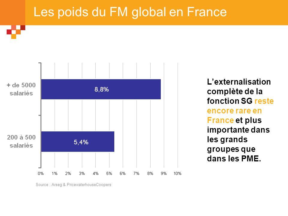 Les poids du FM global en France Source : Arseg & PricewaterhouseCoopers Lexternalisation complète de la fonction SG reste encore rare en France et pl