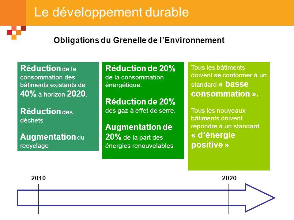 Le développement durable 20202010 Réduction de la consommation des bâtiments existants de 40% à horizon 2020. Réduction des déchets Augmentation du re