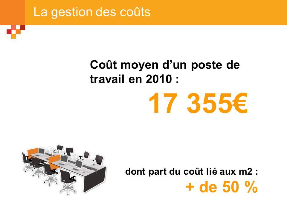La gestion des coûts Coût moyen dun poste de travail en 2010 : 17 355 dont part du coût lié aux m2 : + de 50 %
