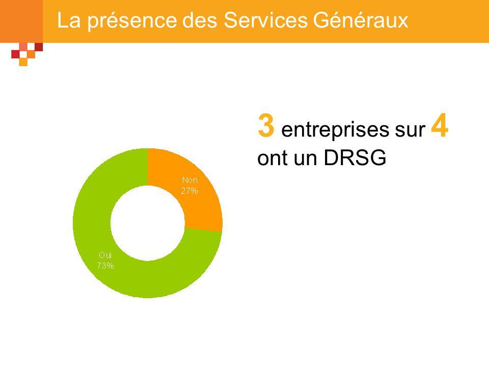 La présence des Services Généraux 3 entreprises sur 4 ont un DRSG