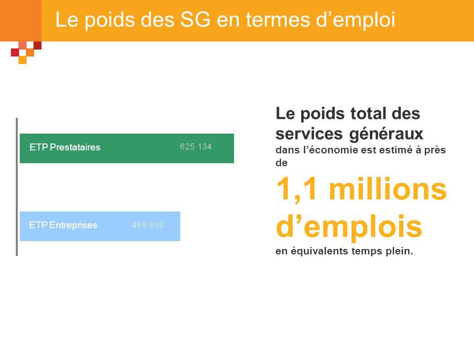 Le poids des SG en termes demploi Le poids total des services généraux dans léconomie est estimé à près de 1,1 millions demplois en équivalents temps