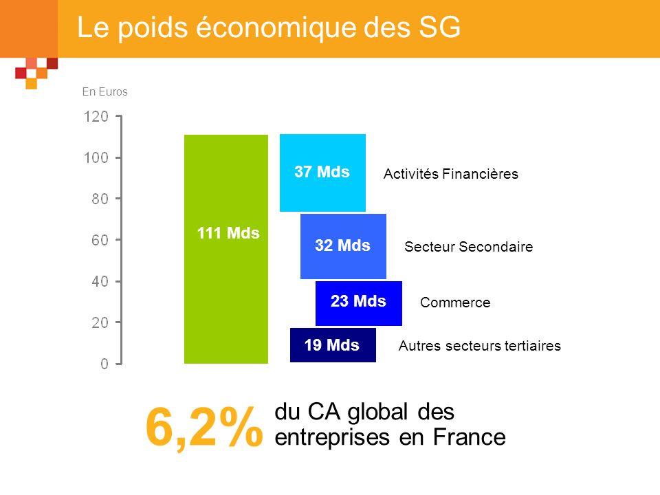 Le poids économique des SG 111 Mds 19 Mds 23 Mds 32 Mds 37 Mds Activités Financières Secteur Secondaire Commerce Autres secteurs tertiaires du CA glob