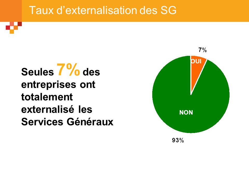 Taux dexternalisation des SG NON OUI Seules des entreprises ont totalement externalisé les Services Généraux 7%