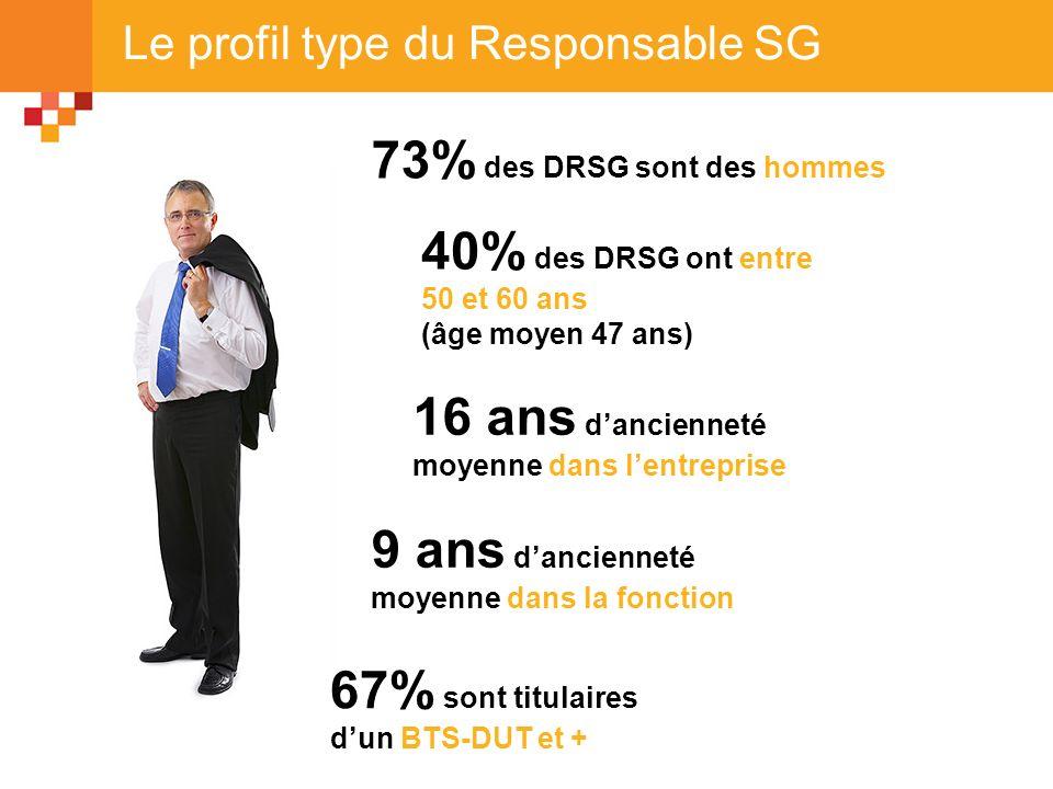 Le profil type du Responsable SG 73% des DRSG sont des hommes 40% des DRSG ont entre 50 et 60 ans (âge moyen 47 ans) 16 ans dancienneté moyenne dans l