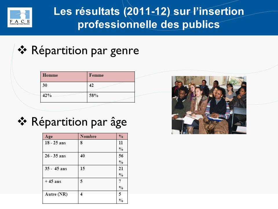 Les résultats (2011-12) sur linsertion professionnelle des publics Répartition par genre Répartition par âge HommeFemme 3042 42%58% AgeNombre% 18 - 25