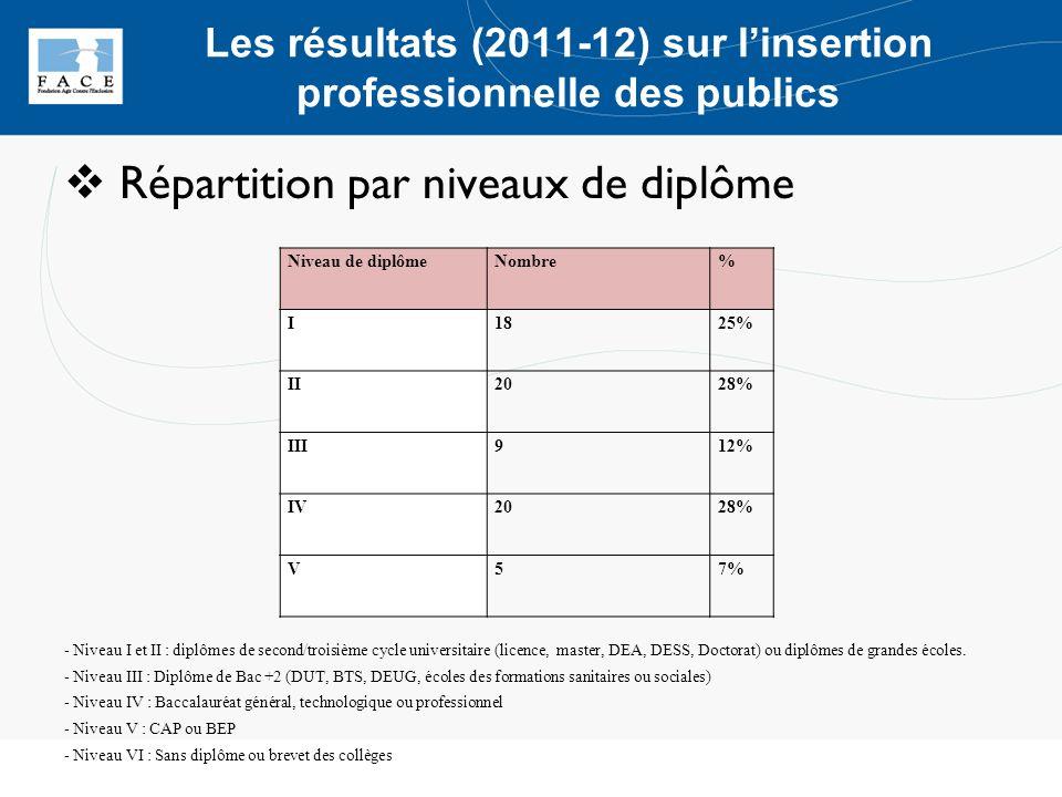 Répartition par niveaux de diplôme - Niveau I et II : diplômes de second/troisième cycle universitaire (licence, master, DEA, DESS, Doctorat) ou diplô