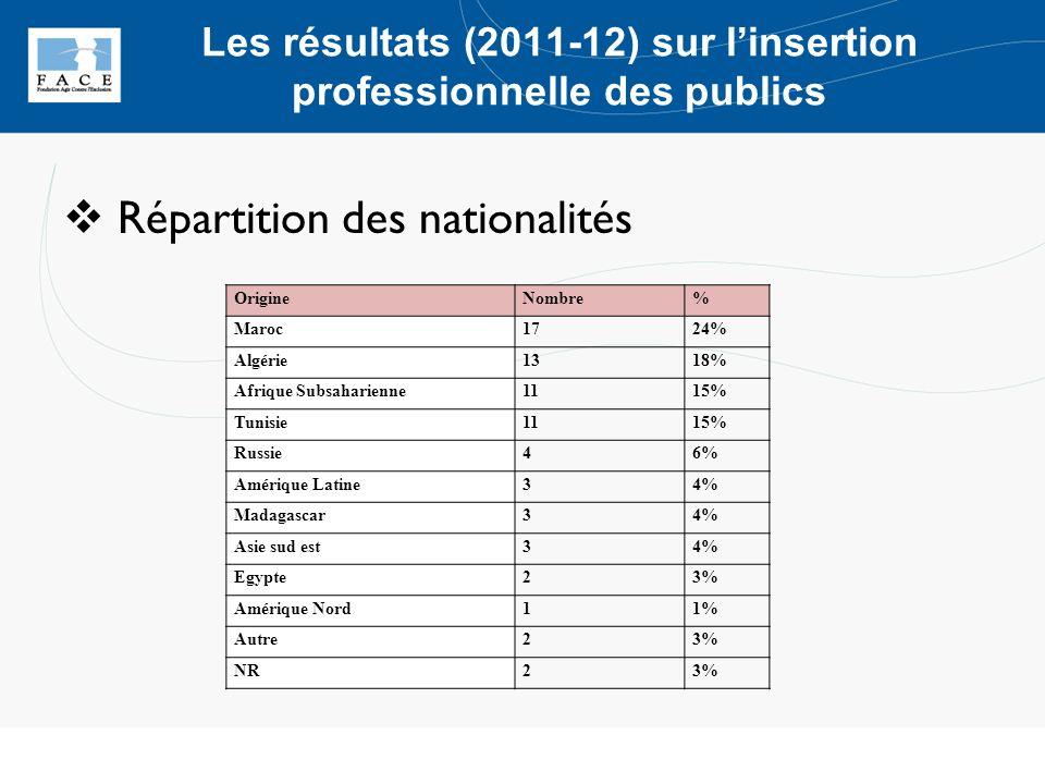 Répartition des nationalités OrigineNombre% Maroc1724% Algérie1318% Afrique Subsaharienne1115% Tunisie1115% Russie46% Amérique Latine34% Madagascar34%