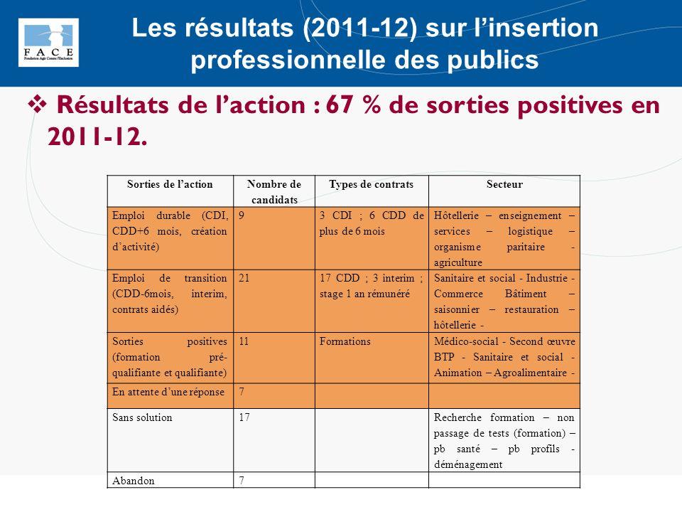 Sorties de laction Nombre de candidats Types de contratsSecteur Emploi durable (CDI, CDD+6 mois, création dactivité) 9 3 CDI ; 6 CDD de plus de 6 mois