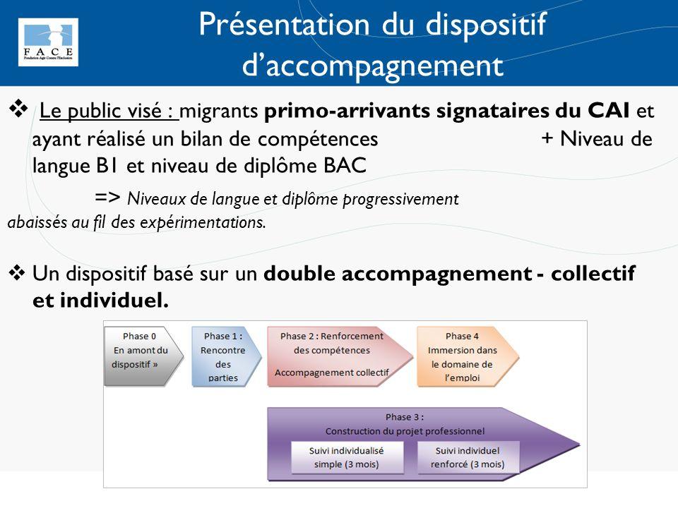 Présentation du dispositif daccompagnement Le public visé : migrants primo-arrivants signataires du CAI et ayant réalisé un bilan de compétences + Niv