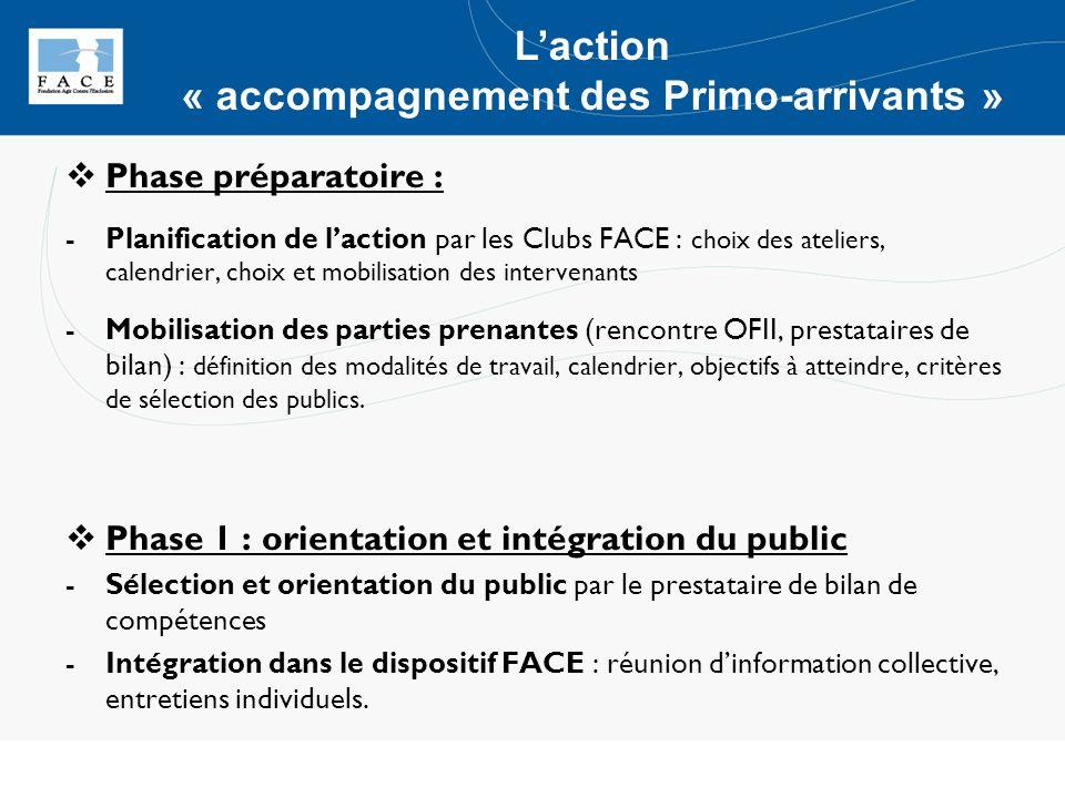 Phase préparatoire : -Planification de laction par les Clubs FACE : choix des ateliers, calendrier, choix et mobilisation des intervenants -Mobilisati