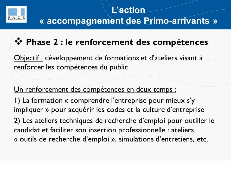 Phase 3 : limmersion en entreprise Objectifs : valoriser les compétences acquises lors des expériences professionnelles, actualiser les savoir-faire et découvrir les techniques du métier visé en France (stage, entretiens-conseils…), intégrer les codes professionnels « français », … Phase 4 : laccompagnement individuel 1) Laccompagnement renforcé par le/la chargé-e de mission FACE 2) Le parrainage par un-e professionnel-le dentreprise Laction « accompagnement des Primo-arrivants »