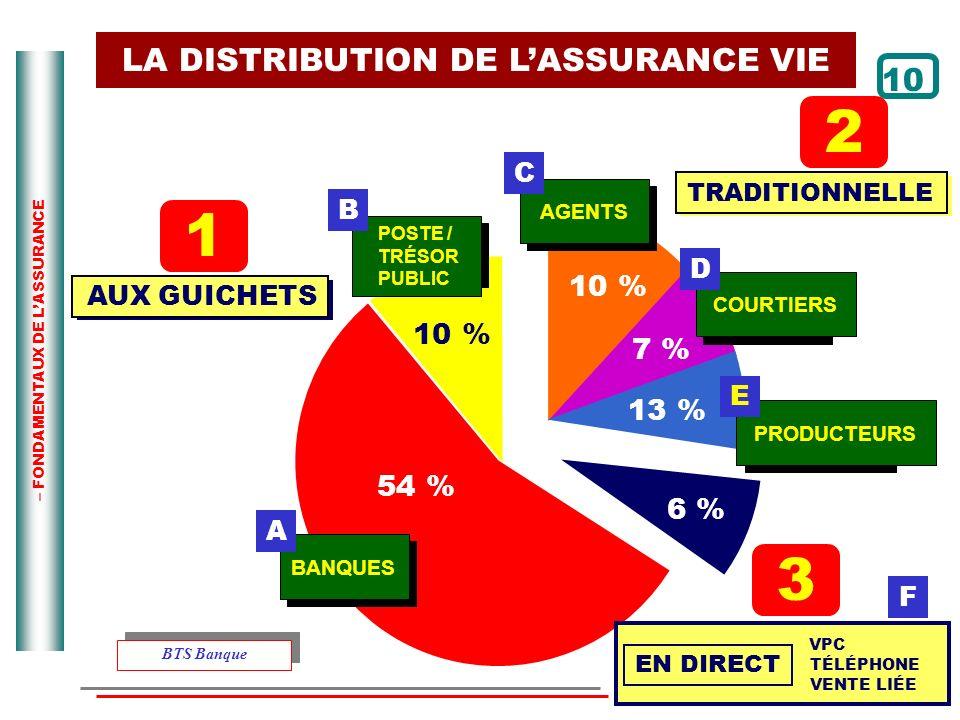 – FONDAMENTAUX DE LASSURANCE 1 AUX GUICHETS 2 TRADITIONNELLE BANQUES POSTE / TRÉSOR PUBLIC B AGENTS C COURTIERS D PRODUCTEURS E 54 % 10 % 7 % 13 % 3 F
