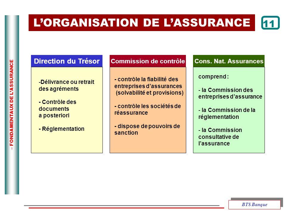– FONDAMENTAUX DE LASSURANCE LORGANISATION DE LASSURANCE 11 Direction du Trésor Commission de contrôleCons. Nat. Assurances -Délivrance ou retrait des
