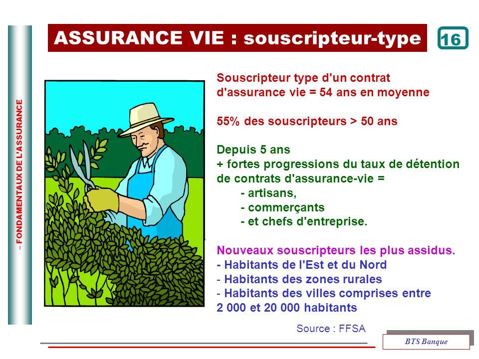 – FONDAMENTAUX DE LASSURANCE 16 Souscripteur type d'un contrat d'assurance vie = 54 ans en moyenne 55% des souscripteurs > 50 ans Depuis 5 ans + forte