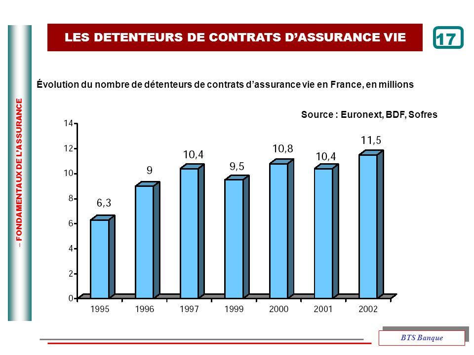 – FONDAMENTAUX DE LASSURANCE 17 Évolution du nombre de détenteurs de contrats dassurance vie en France, en millions LES DETENTEURS DE CONTRATS DASSURA