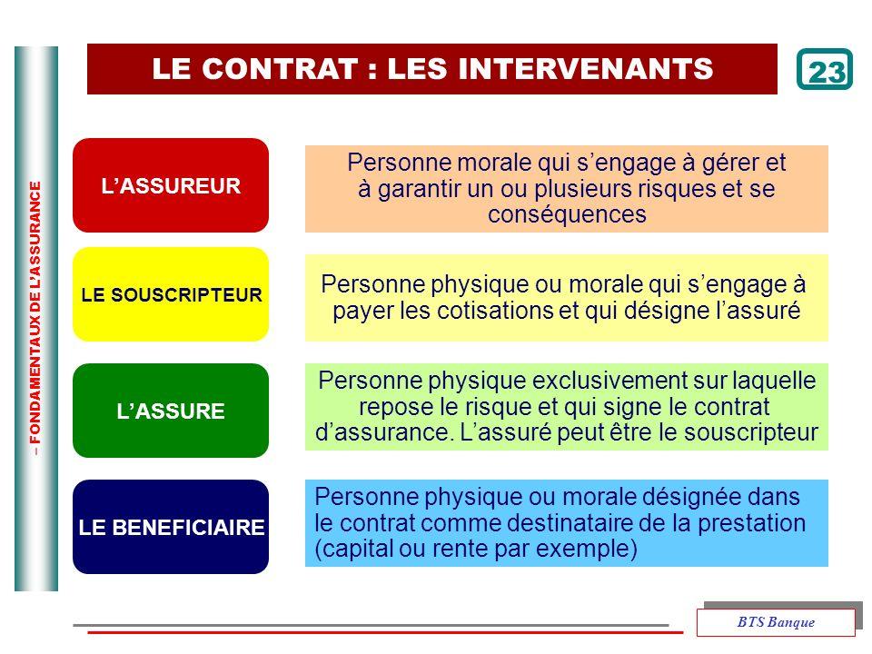 – FONDAMENTAUX DE LASSURANCE LE CONTRAT : LES INTERVENANTS Personne morale qui sengage à gérer et à garantir un ou plusieurs risques et se conséquence