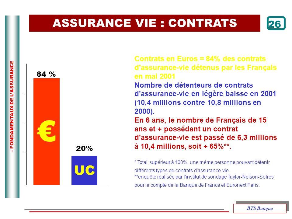 – FONDAMENTAUX DE LASSURANCE 26 UC 84 % 20% Contrats en Euros = 84% des contrats d'assurance-vie détenus par les Français en mai 2001 Nombre de détent