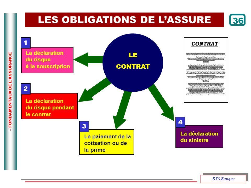 – FONDAMENTAUX DE LASSURANCE 1 2 3 La déclaration du sinistre 4 LES OBLIGATIONS DE LASSURE LE CONTRAT La déclaration du risque à la souscription La dé