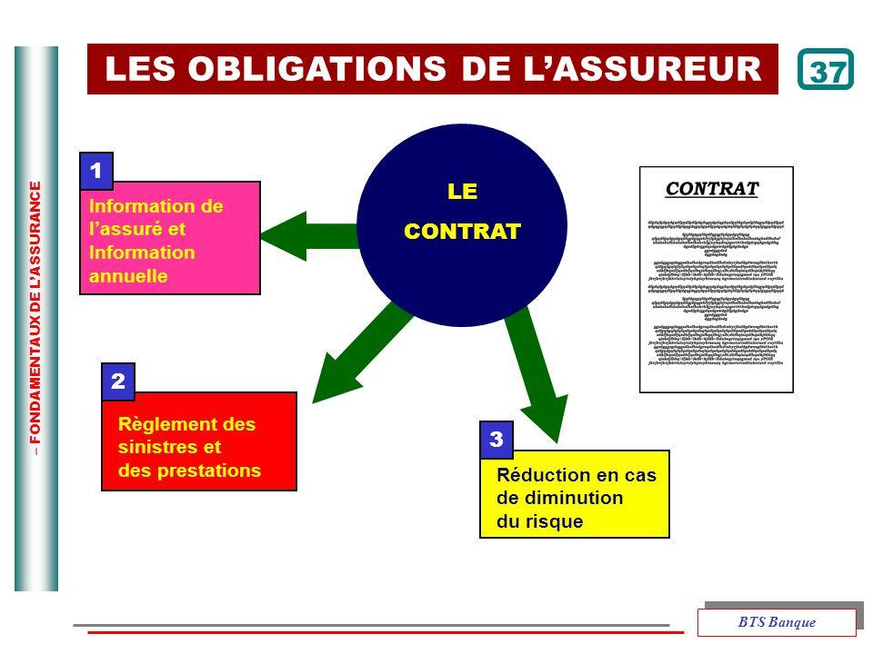 – FONDAMENTAUX DE LASSURANCE 1 2 3 LES OBLIGATIONS DE LASSUREUR LE CONTRAT Information de lassuré et Information annuelle Règlement des sinistres et d