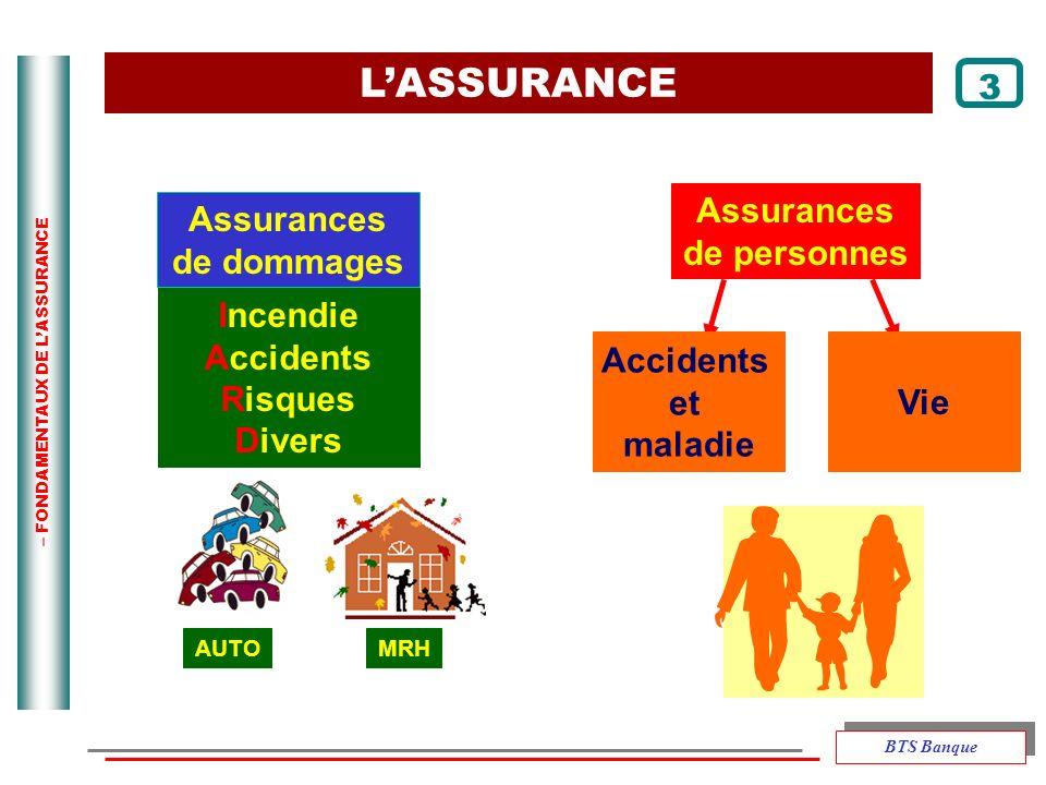 – FONDAMENTAUX DE LASSURANCE Assurances de personnes Assurances de dommages Incendie Accidents Risques Divers AUTOMRH LASSURANCE 3 Accidents et maladi