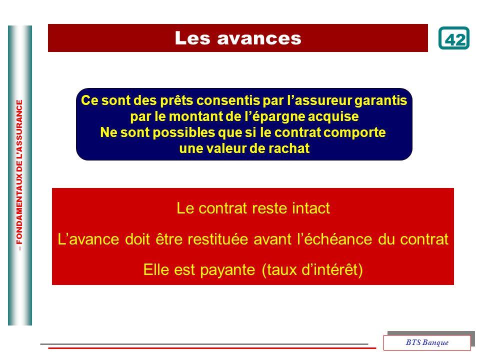 – FONDAMENTAUX DE LASSURANCE Ce sont des prêts consentis par lassureur garantis par le montant de lépargne acquise Ne sont possibles que si le contrat