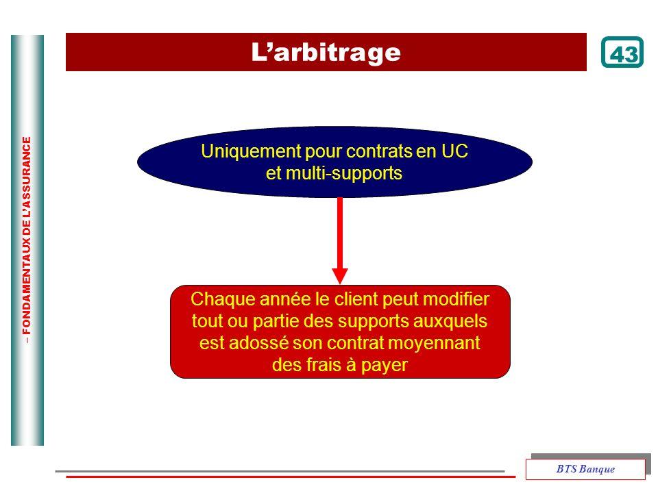 – FONDAMENTAUX DE LASSURANCE Larbitrage Uniquement pour contrats en UC et multi-supports Chaque année le client peut modifier tout ou partie des suppo