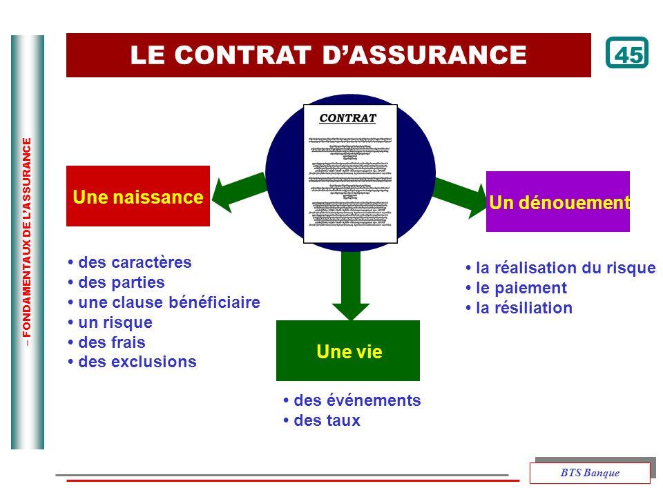 – FONDAMENTAUX DE LASSURANCE Une vie des caractères des parties une clause bénéficiaire un risque des frais des exclusions des événements des taux la