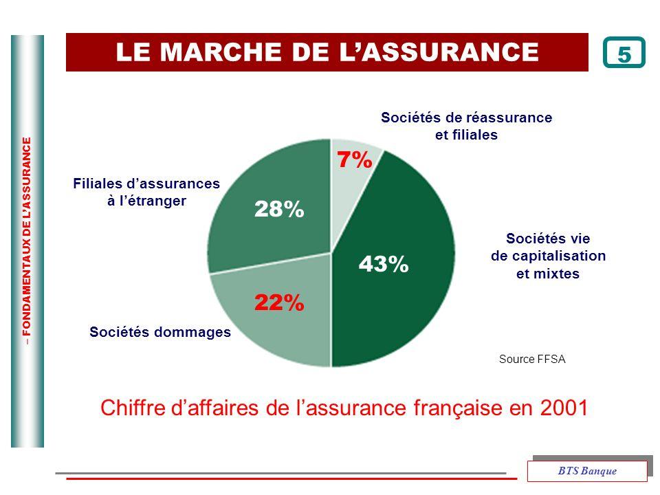 – FONDAMENTAUX DE LASSURANCE Chiffre daffaires de lassurance française en 2001 Source FFSA LE MARCHE DE LASSURANCE Filiales dassurances à létranger So