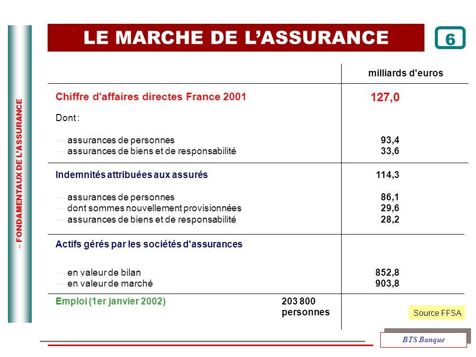 – FONDAMENTAUX DE LASSURANCE LE MARCHE DE LASSURANCE milliards d'euros Chiffre d'affaires directes France 2001 127,0 Dont : ----assurances de personne