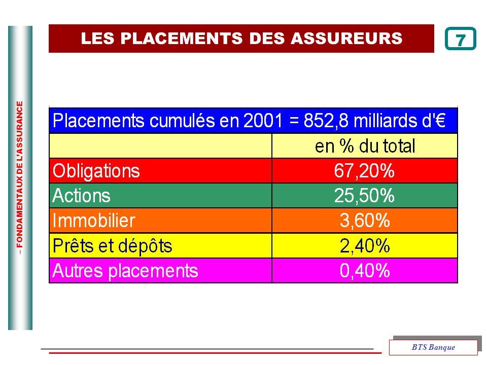– FONDAMENTAUX DE LASSURANCE LES PLACEMENTS DES ASSUREURS 7 BTS Banque