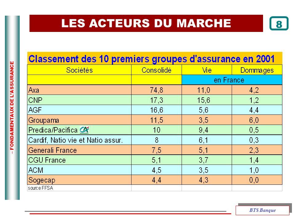 – FONDAMENTAUX DE LASSURANCE LES ACTEURS DU MARCHE 8 BTS Banque
