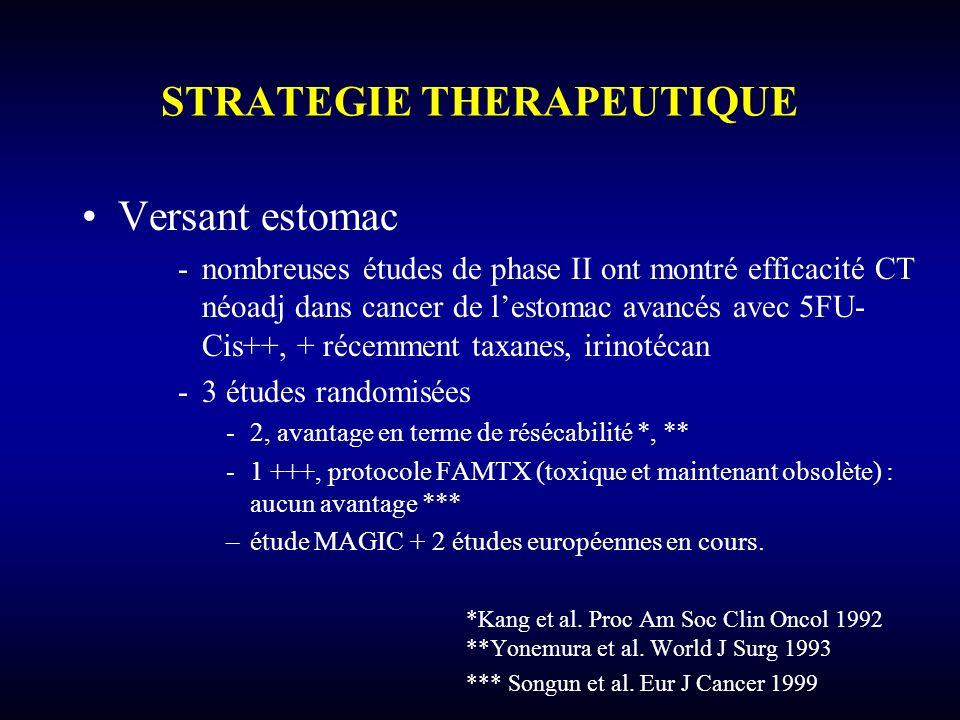 STRATEGIE THERAPEUTIQUE Versant estomac -nombreuses études de phase II ont montré efficacité CT néoadj dans cancer de lestomac avancés avec 5FU- Cis++