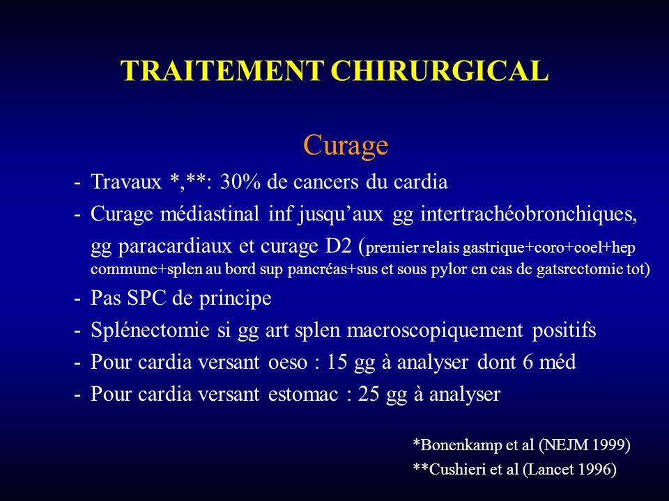 Curage -Travaux *,**: 30% de cancers du cardia -Curage médiastinal inf jusquaux gg intertrachéobronchiques, gg paracardiaux et curage D2 ( premier rel