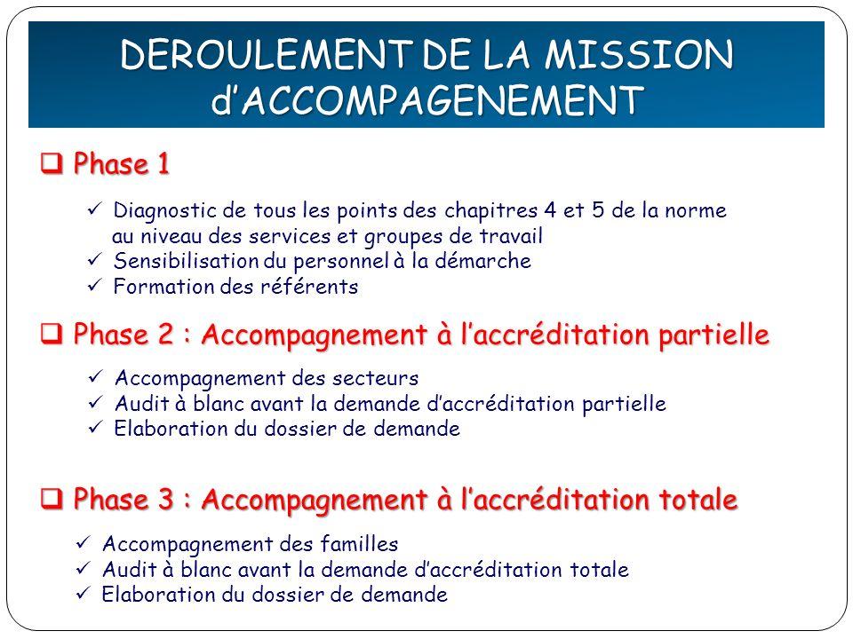 DEFINITION de la QUALITE DEROULEMENT DE LA MISSION dACCOMPAGENEMENT Accompagnement des secteurs Audit à blanc avant la demande daccréditation partiell