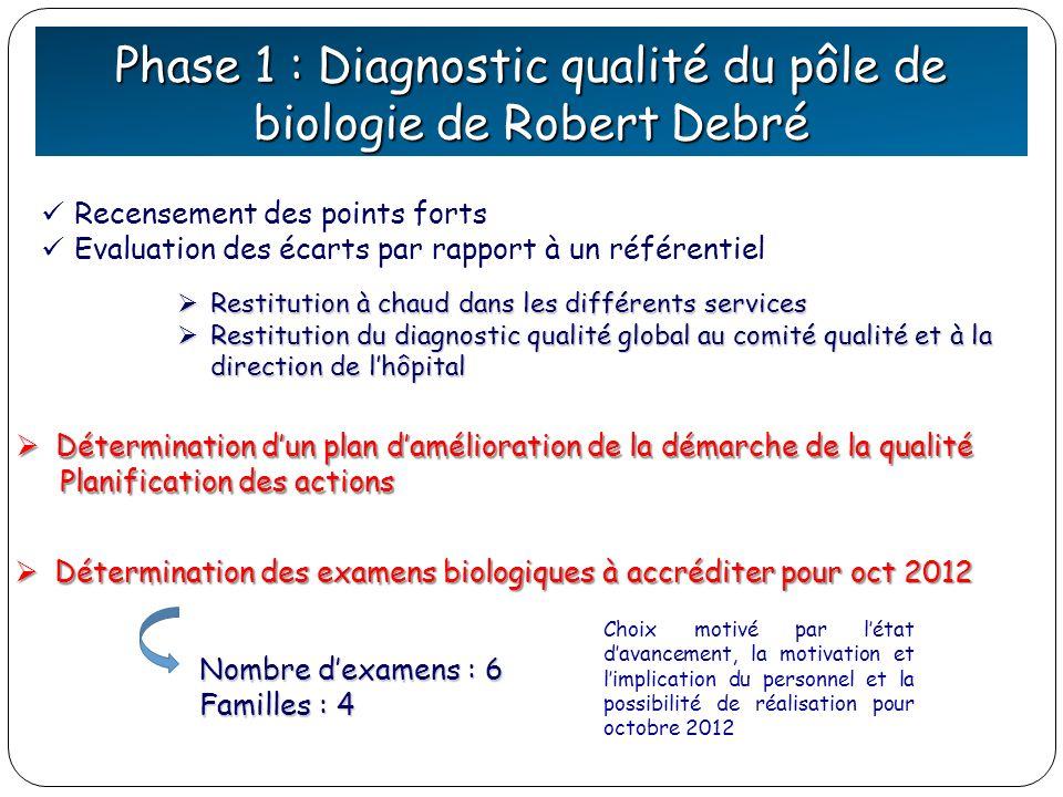 Phase 1 : Diagnostic qualité du pôle de biologie de Robert Debré Restitution à chaud dans les différents services Restitution à chaud dans les différe
