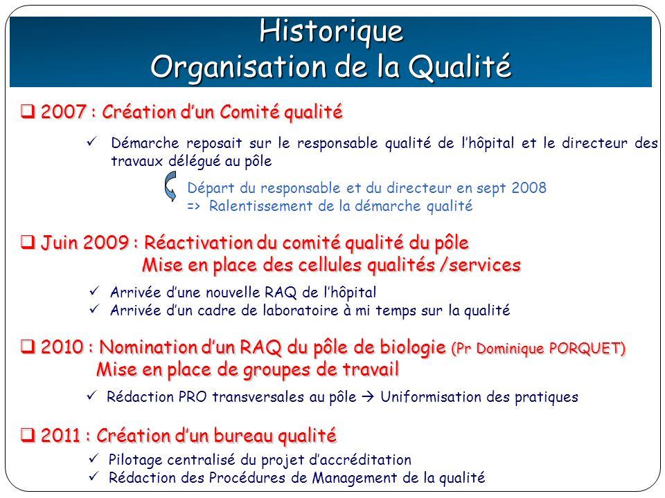 Historique Organisation de la Qualité Démarche reposait sur le responsable qualité de lhôpital et le directeur des travaux délégué au pôle 2007 : Créa