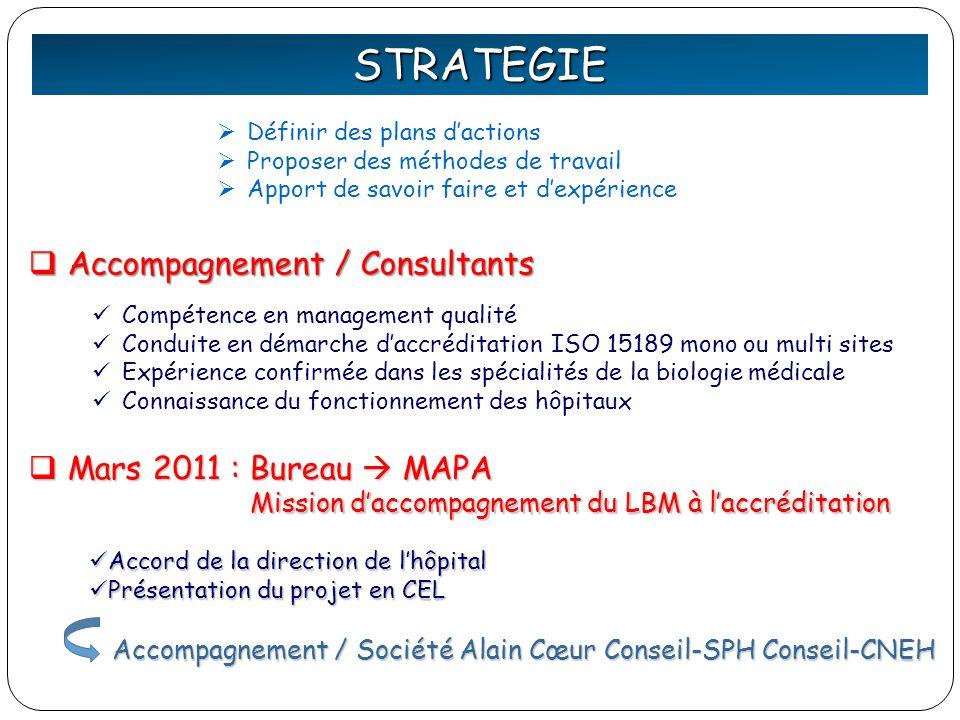 STRATEGIE Compétence en management qualité Conduite en démarche daccréditation ISO 15189 mono ou multi sites Expérience confirmée dans les spécialités