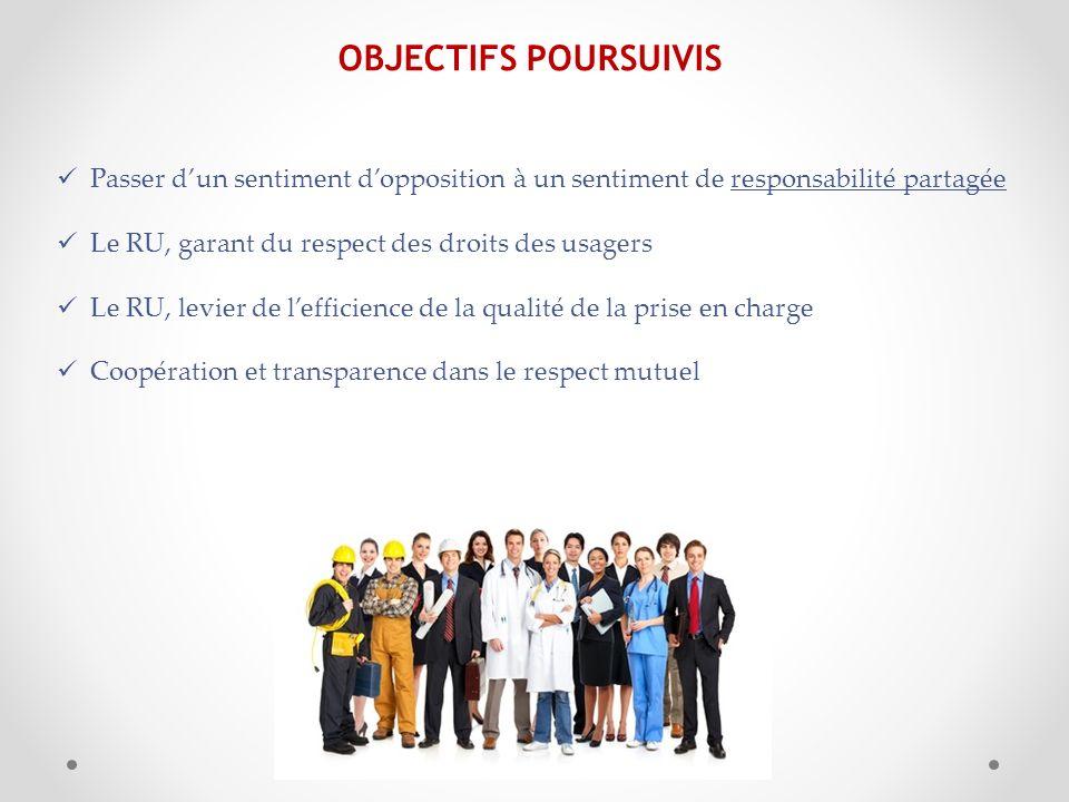 OBJECTIFS POURSUIVIS Passer dun sentiment dopposition à un sentiment de responsabilité partagée Le RU, garant du respect des droits des usagers Le RU,