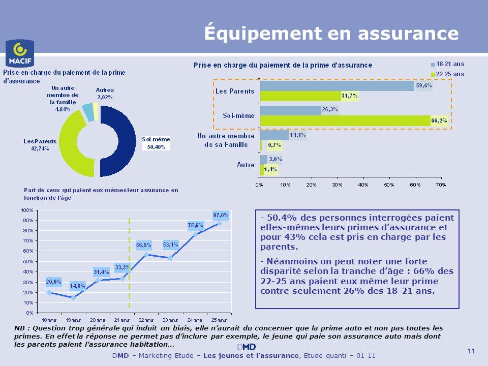 11 DMD – Marketing Etude – Les jeunes et lassurance, Etude quanti – 01 11 Équipement en assurance - 50.4% des personnes interrogées paient elles-mêmes