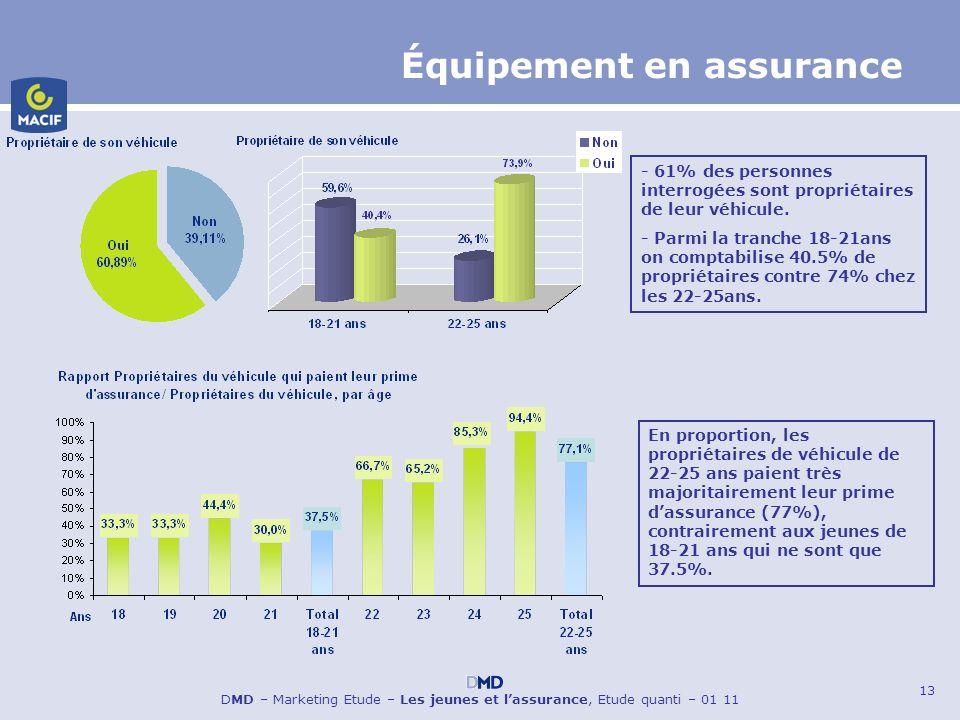 13 DMD – Marketing Etude – Les jeunes et lassurance, Etude quanti – 01 11 Équipement en assurance - 61% des personnes interrogées sont propriétaires d
