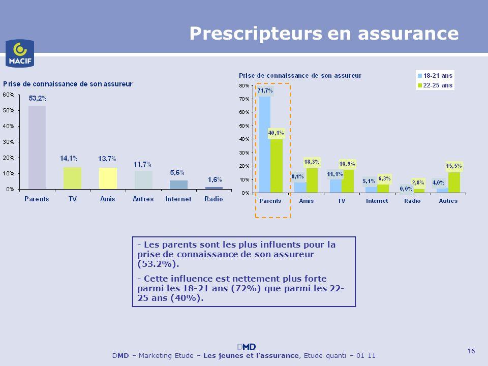16 DMD – Marketing Etude – Les jeunes et lassurance, Etude quanti – 01 11 Prescripteurs en assurance - Les parents sont les plus influents pour la pri
