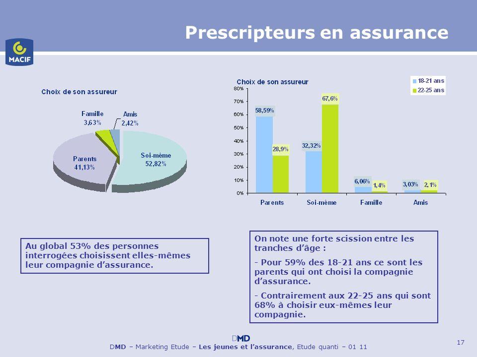 17 DMD – Marketing Etude – Les jeunes et lassurance, Etude quanti – 01 11 Prescripteurs en assurance Au global 53% des personnes interrogées choisisse
