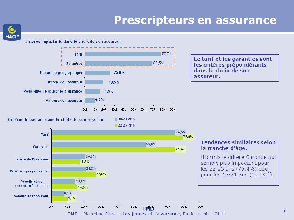 18 DMD – Marketing Etude – Les jeunes et lassurance, Etude quanti – 01 11 Prescripteurs en assurance Le tarif et les garanties sont les critères prépo