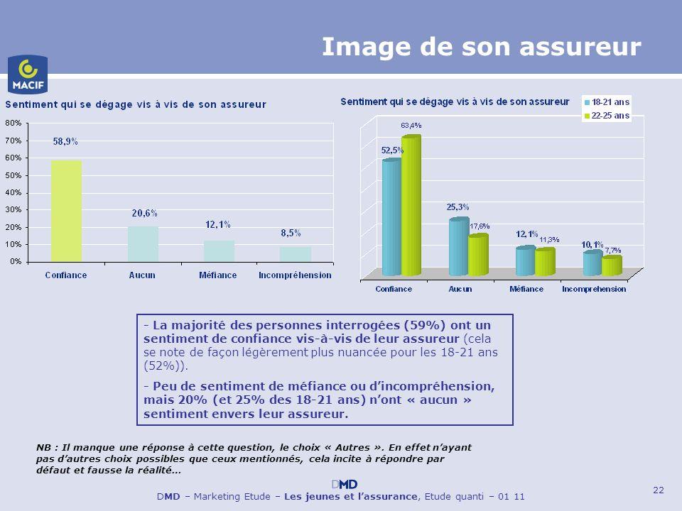 22 DMD – Marketing Etude – Les jeunes et lassurance, Etude quanti – 01 11 Image de son assureur - La majorité des personnes interrogées (59%) ont un s