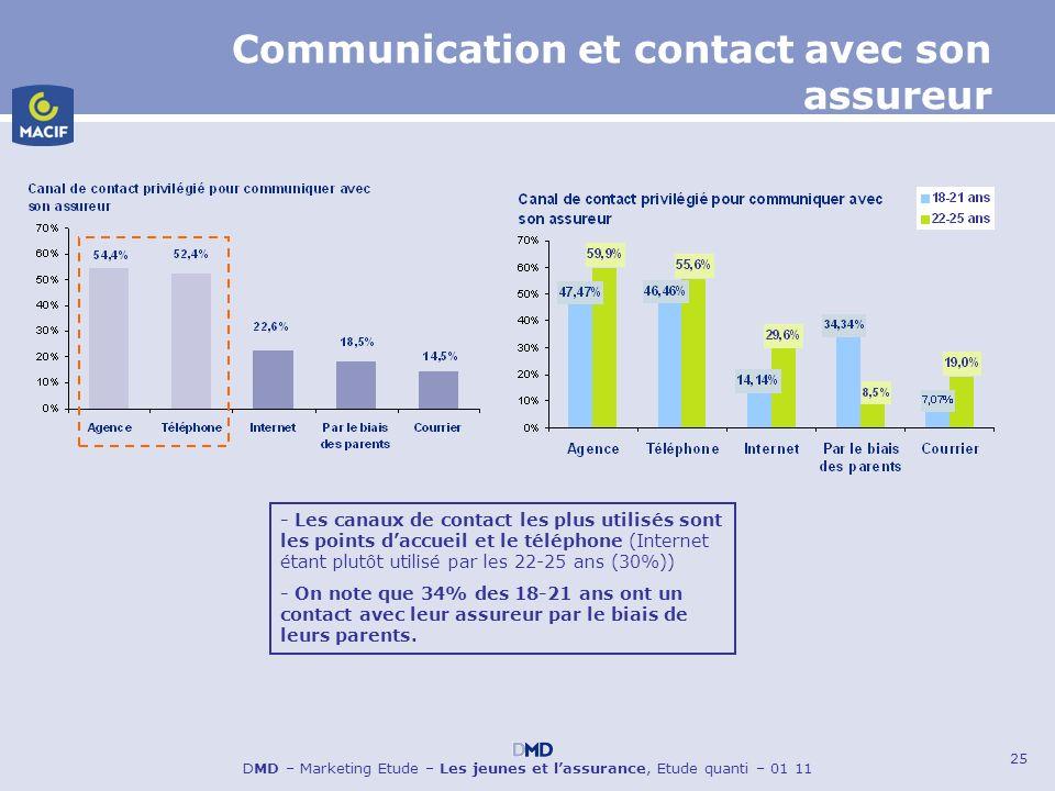 25 DMD – Marketing Etude – Les jeunes et lassurance, Etude quanti – 01 11 Communication et contact avec son assureur - Les canaux de contact les plus
