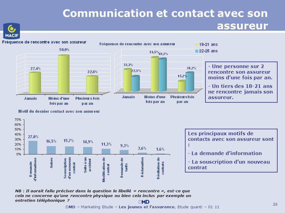 26 DMD – Marketing Etude – Les jeunes et lassurance, Etude quanti – 01 11 Communication et contact avec son assureur - Une personne sur 2 rencontre so