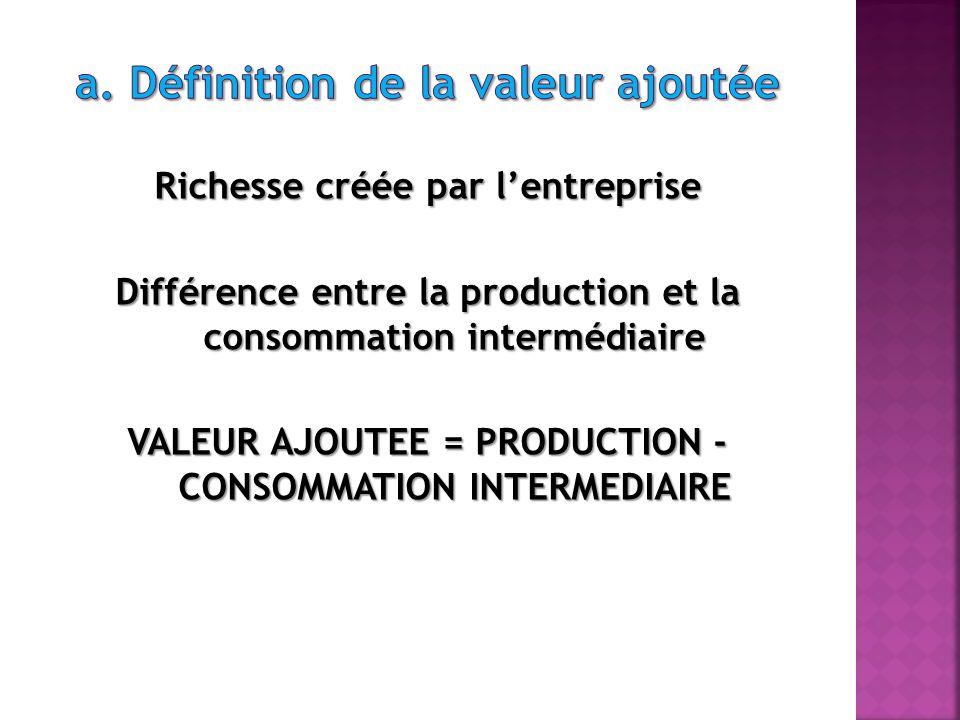Valeur ajoutée : Rémunération des facteurs ayant participé directement ou indirectement à la production
