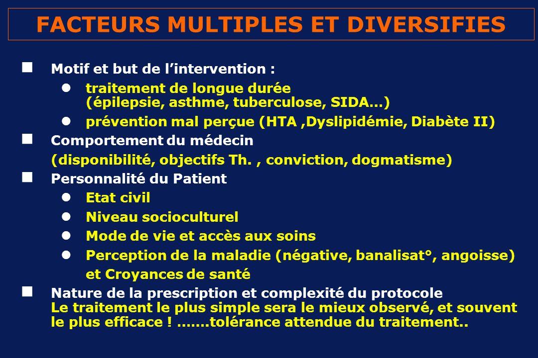 FACTEURS MULTIPLES ET DIVERSIFIES Motif et but de lintervention : traitement de longue durée (épilepsie, asthme, tuberculose, SIDA…) prévention mal pe