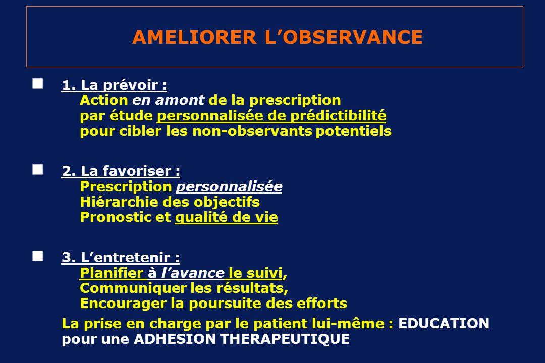 AMELIORER LOBSERVANCE 1. La prévoir : Action en amont de la prescription par étude personnalisée de prédictibilité pour cibler les non-observants pote